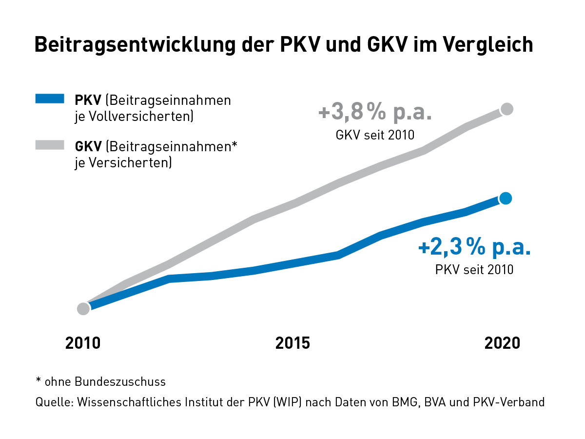 Beitragsentwicklung GKV vs. PKV