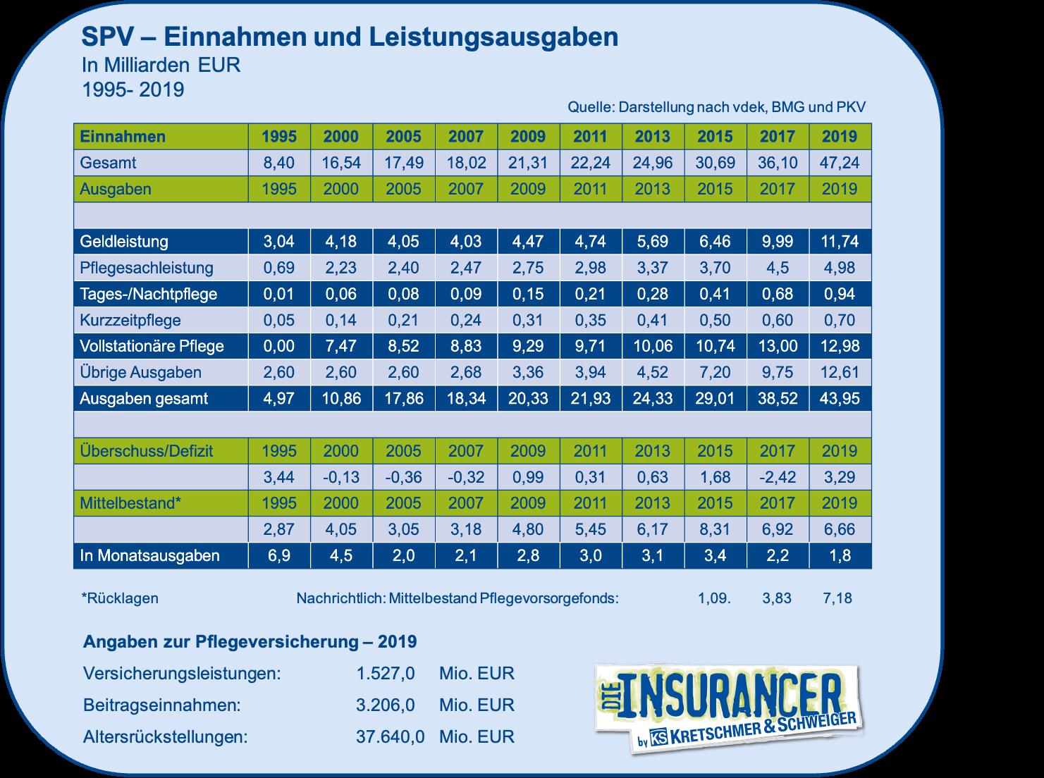 Einnahmen/Ausgaben Pflegeversicherung